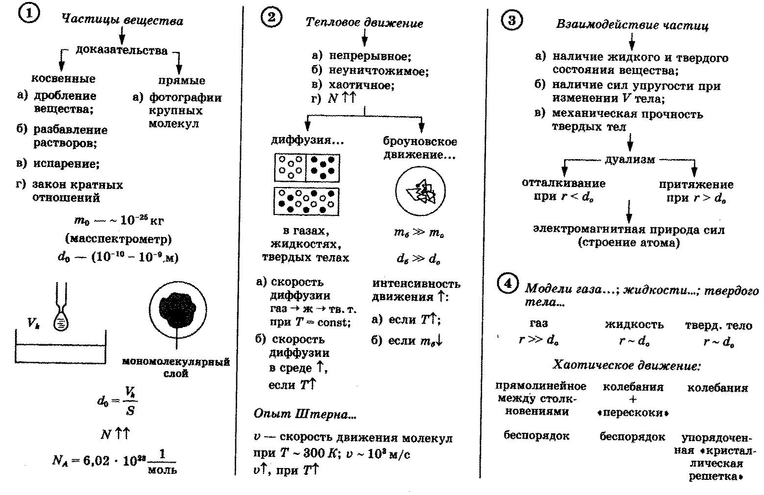 Физике шпаргалки молекулярка по
